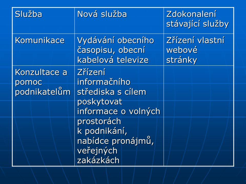 Služba Nová služba. Zdokonalení stávající služby. Komunikace. Vydávání obecního časopisu, obecní kabelová televize.