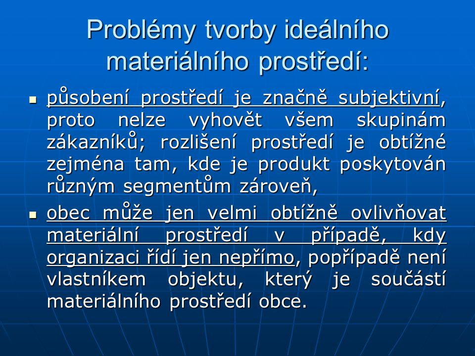 Problémy tvorby ideálního materiálního prostředí: