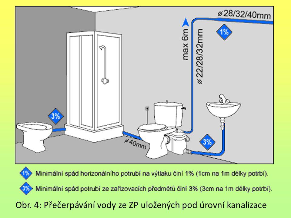 Obr. 4: Přečerpávání vody ze ZP uložených pod úrovní kanalizace