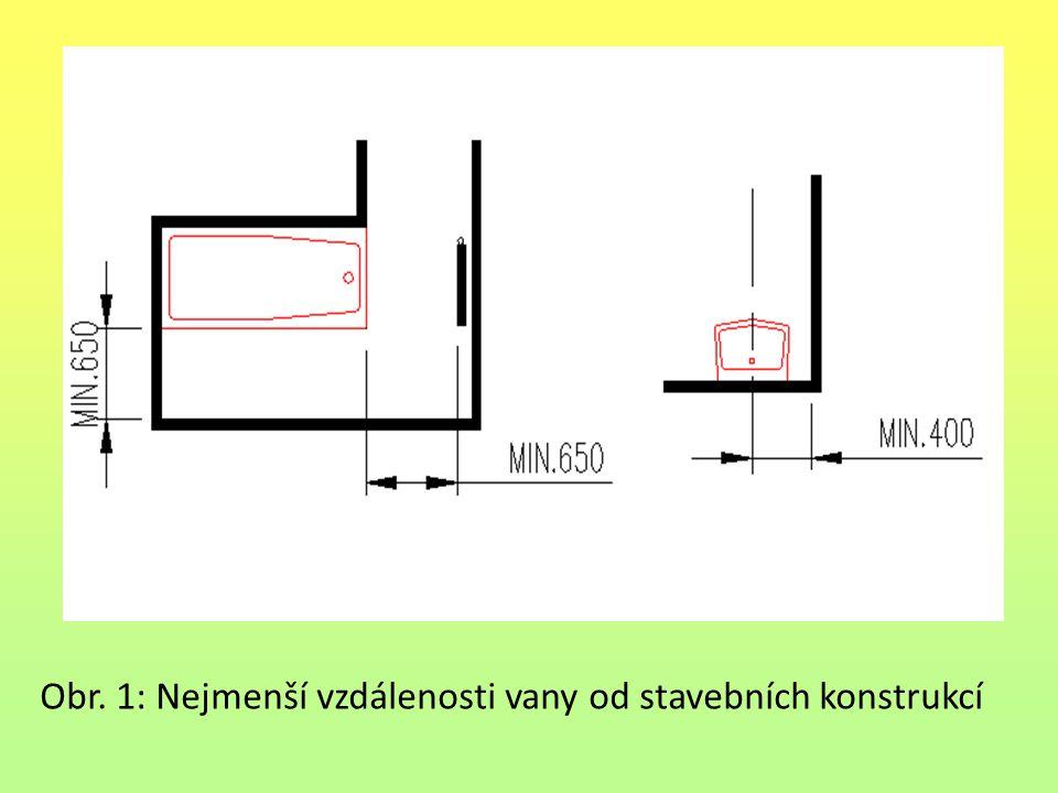 Obr. 1: Nejmenší vzdálenosti vany od stavebních konstrukcí