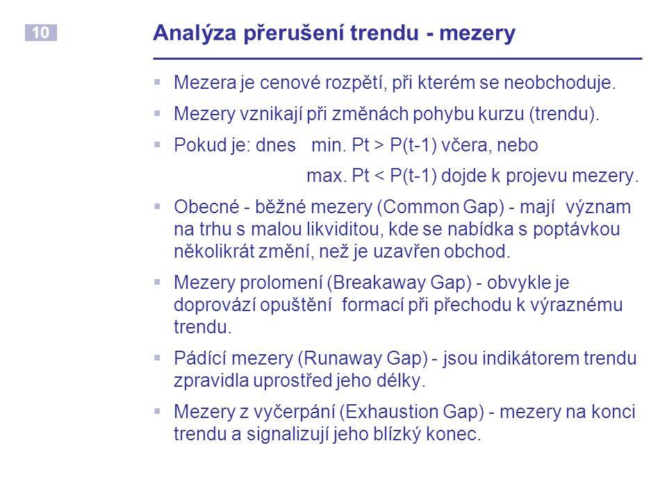 Analýza přerušení trendu - mezery