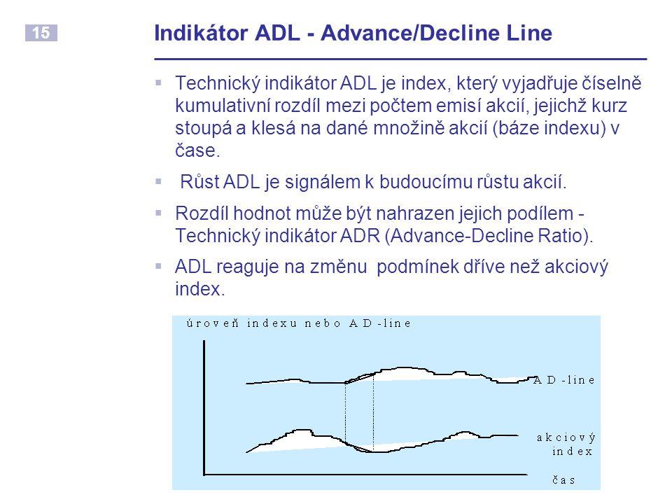 Indikátor ADL - Advance/Decline Line
