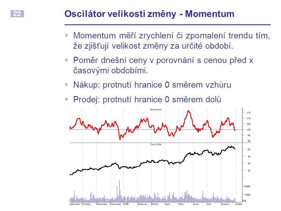 Oscilátor velikosti změny - Momentum