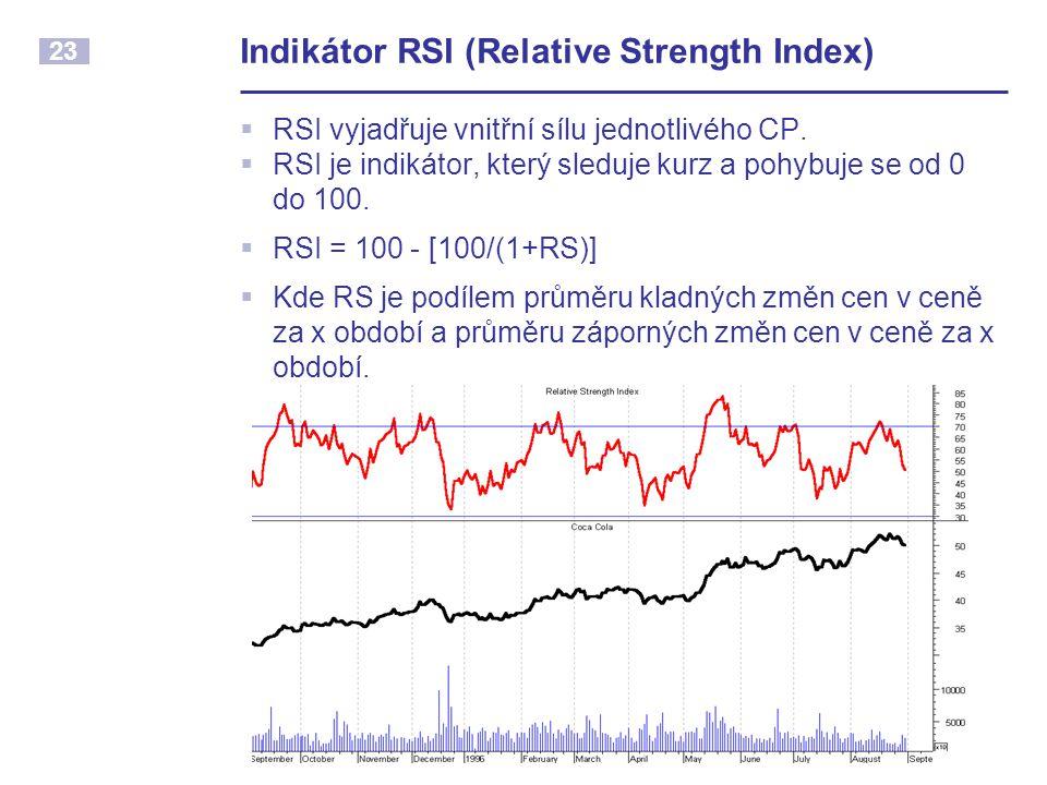 Indikátor RSI (Relative Strength Index)