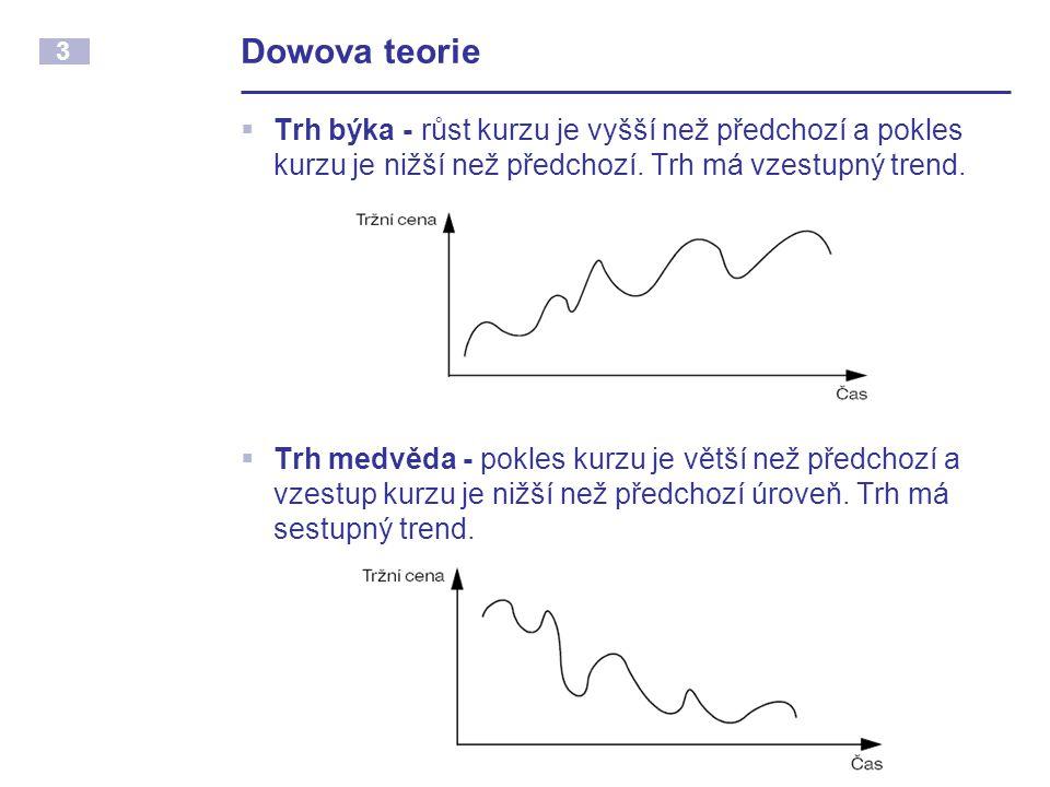 Dowova teorie Trh býka - růst kurzu je vyšší než předchozí a pokles kurzu je nižší než předchozí. Trh má vzestupný trend.