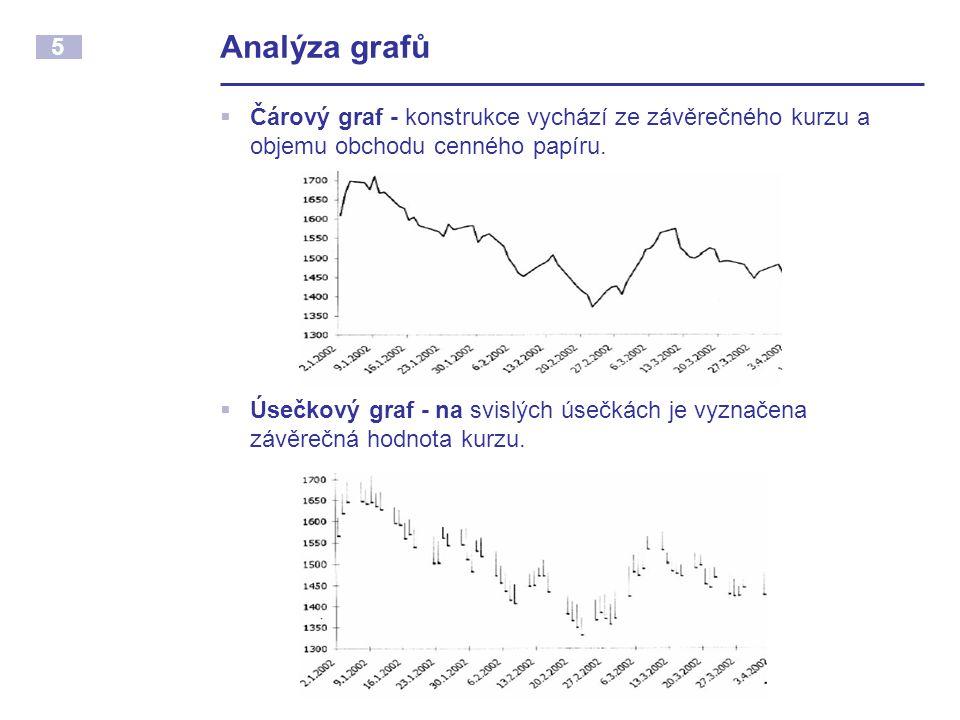 Analýza grafů Čárový graf - konstrukce vychází ze závěrečného kurzu a objemu obchodu cenného papíru.