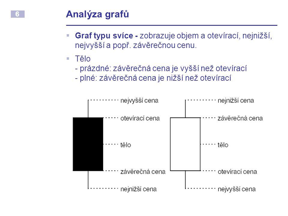 Analýza grafů Graf typu svíce - zobrazuje objem a otevírací, nejnižší, nejvyšší a popř. závěrečnou cenu.