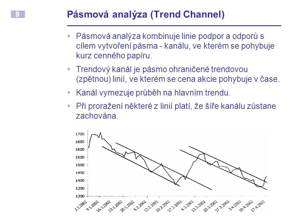 Pásmová analýza (Trend Channel)