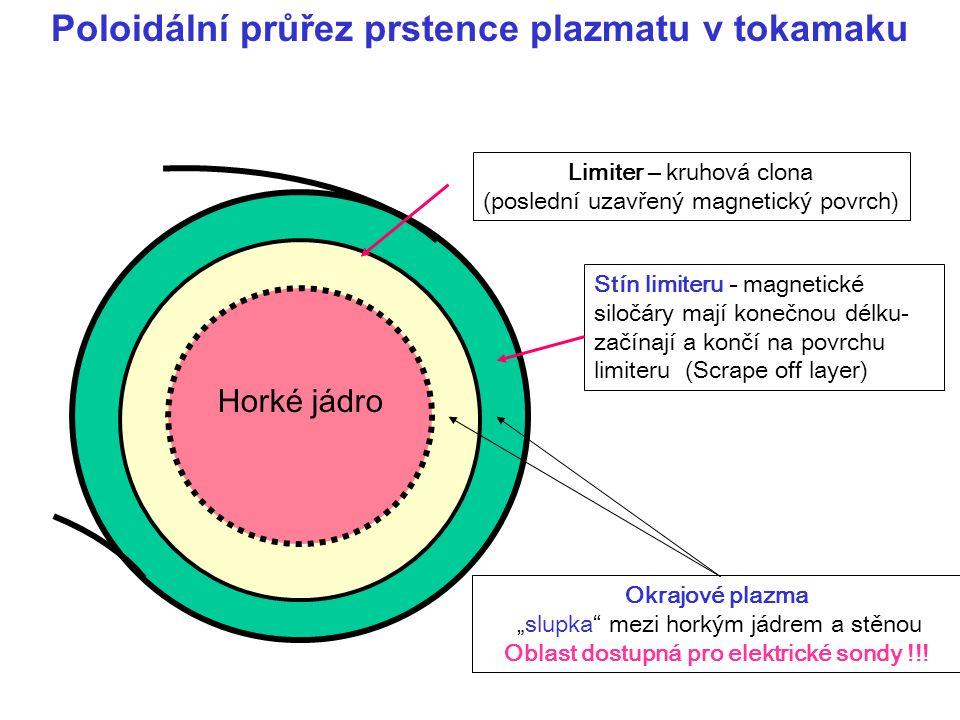 Poloidální průřez prstence plazmatu v tokamaku