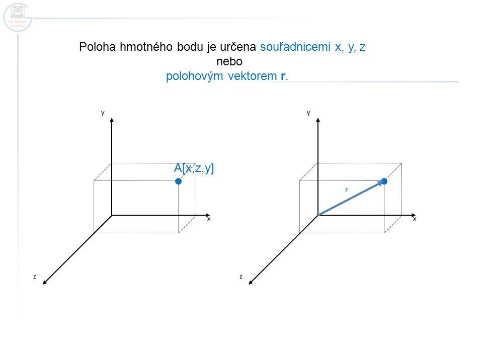 Poloha hmotného bodu je určena souřadnicemi x, y, z nebo