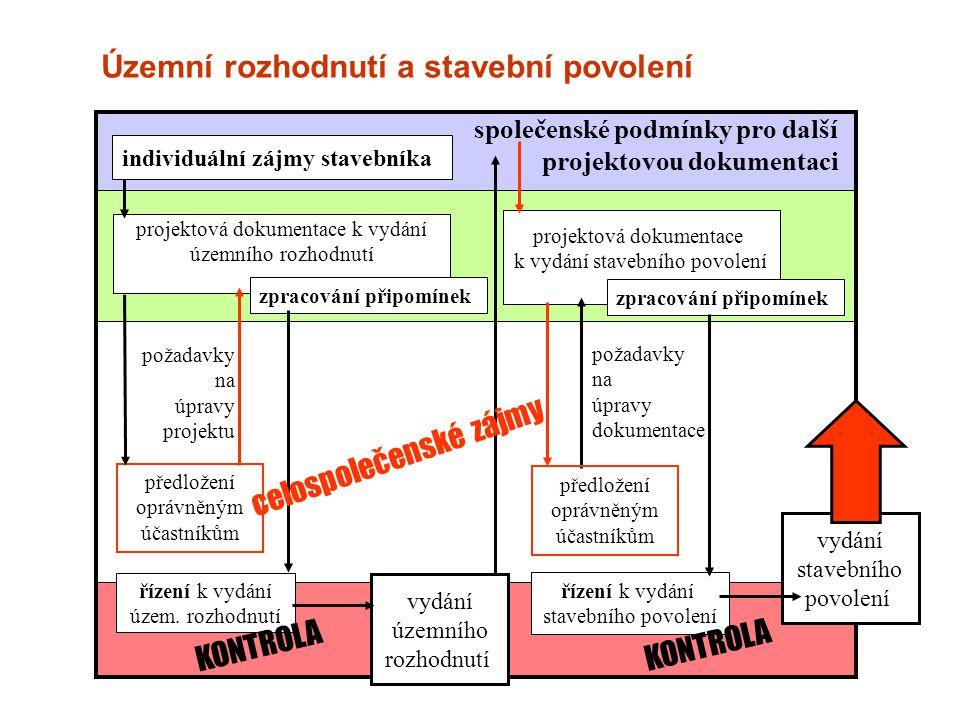 Územní rozhodnutí a stavební povolení