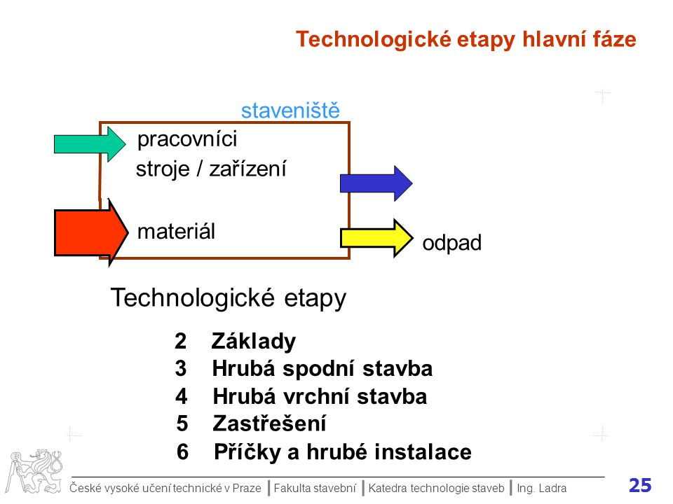 Technologické etapy Technologické etapy hlavní fáze staveniště