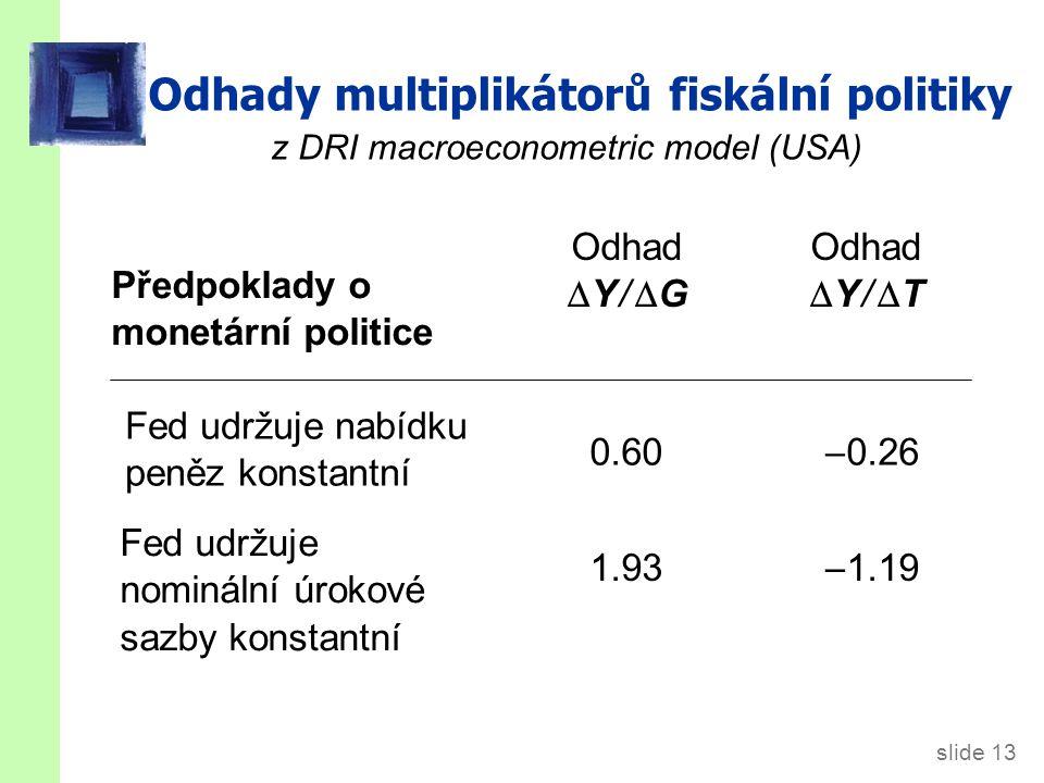 Šoky v IS -LM modelu IS šoky: exogenní změny v poptávce po zboží a službách. Příklady: