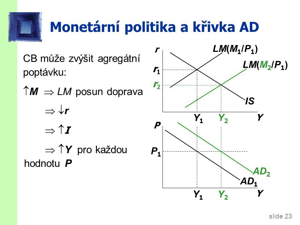 Fiskální politika a křivka AD