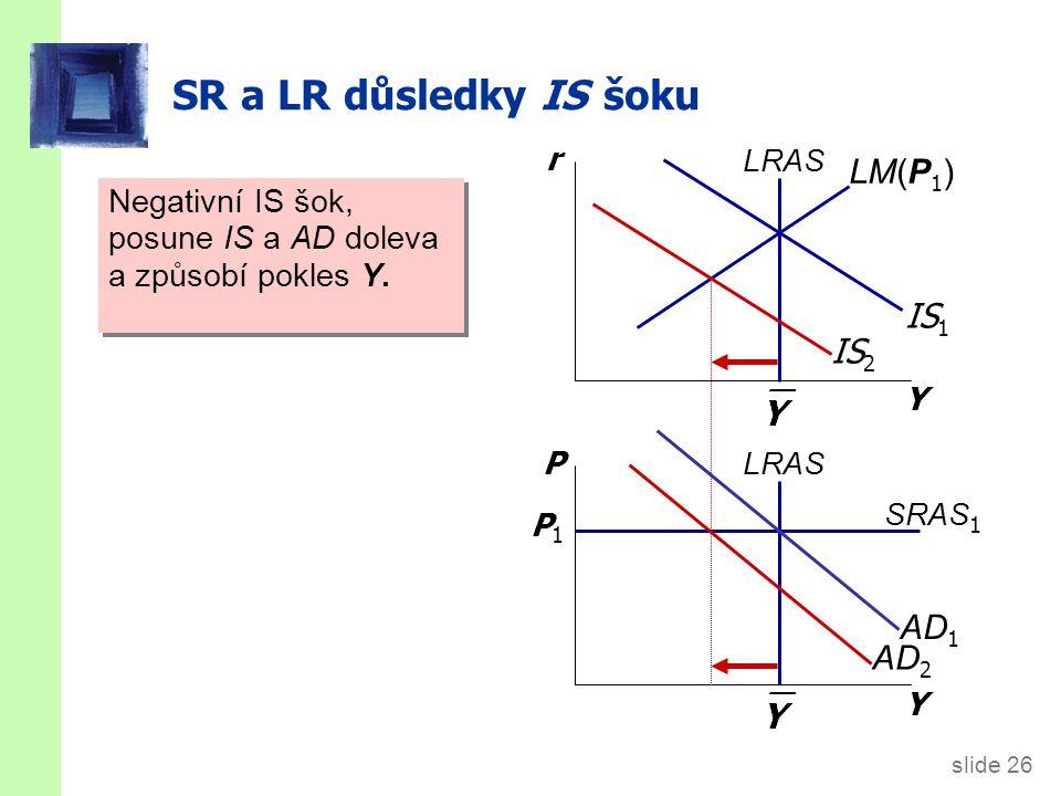 SR a LR důsledky IS šoku V nové krátkodobé rovnováze, LM(P1) IS1 IS2
