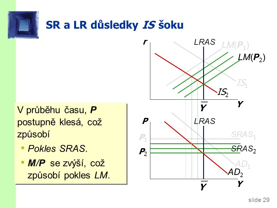 SR a LR důsledky IS šoku Y. r. LRAS. LM(P1) SRAS2. P2. LM(P2) IS2.