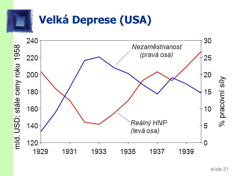 Výdajová hypotéza: Šoky IS křivky