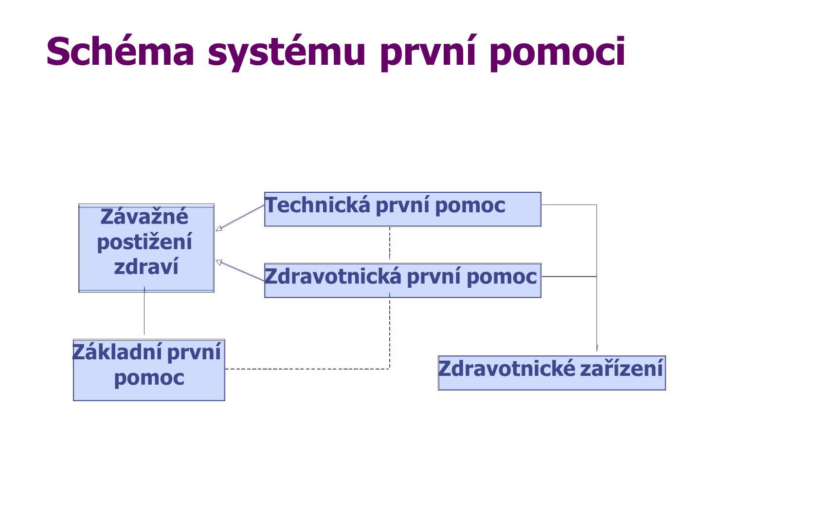 Schéma systému první pomoci
