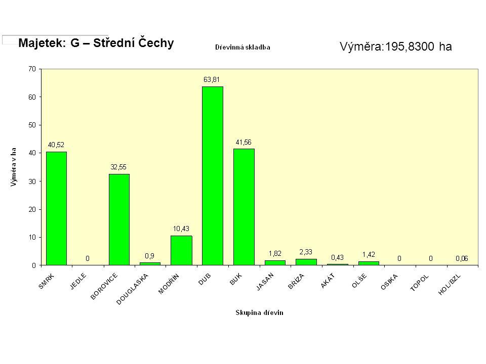 Majetek: G – Střední Čechy