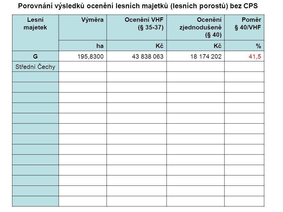 Porovnání výsledků ocenění lesních majetků (lesních porostů) bez CPS