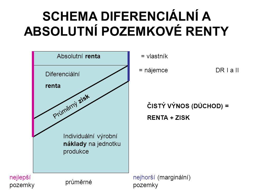 SCHEMA DIFERENCIÁLNÍ A ABSOLUTNÍ POZEMKOVÉ RENTY