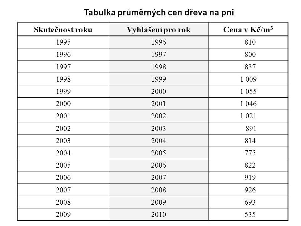 Tabulka průměrných cen dřeva na pni