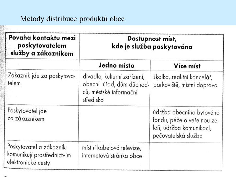 Metody distribuce produktů obce