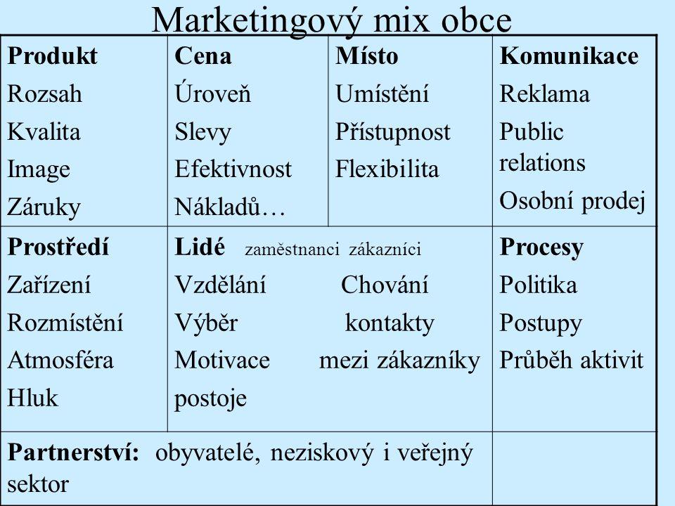 Marketingový mix obce Produkt Rozsah Kvalita Image Záruky Cena Úroveň