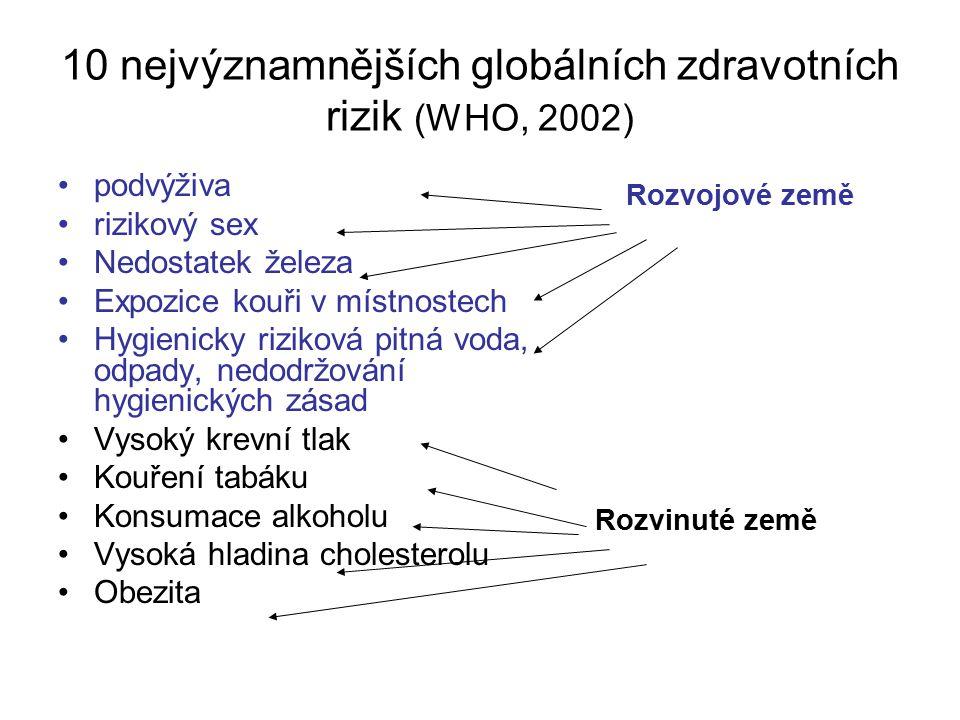 10 nejvýznamnějších globálních zdravotních rizik (WHO, 2002)