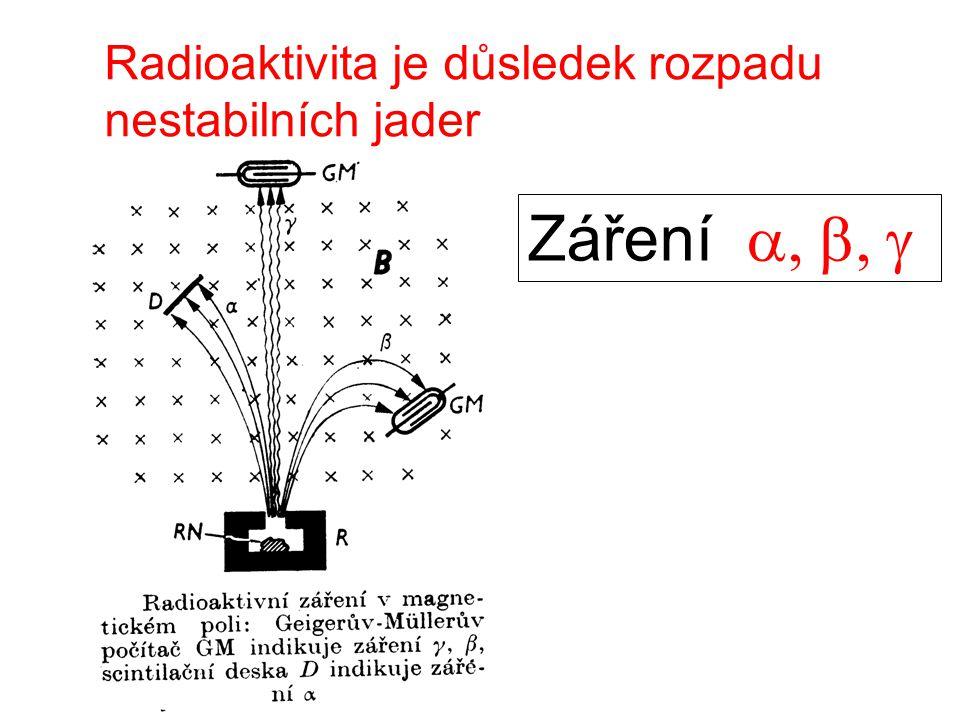 Radioaktivita je důsledek rozpadu nestabilních jader