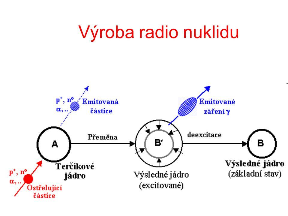 Výroba radio nuklidu
