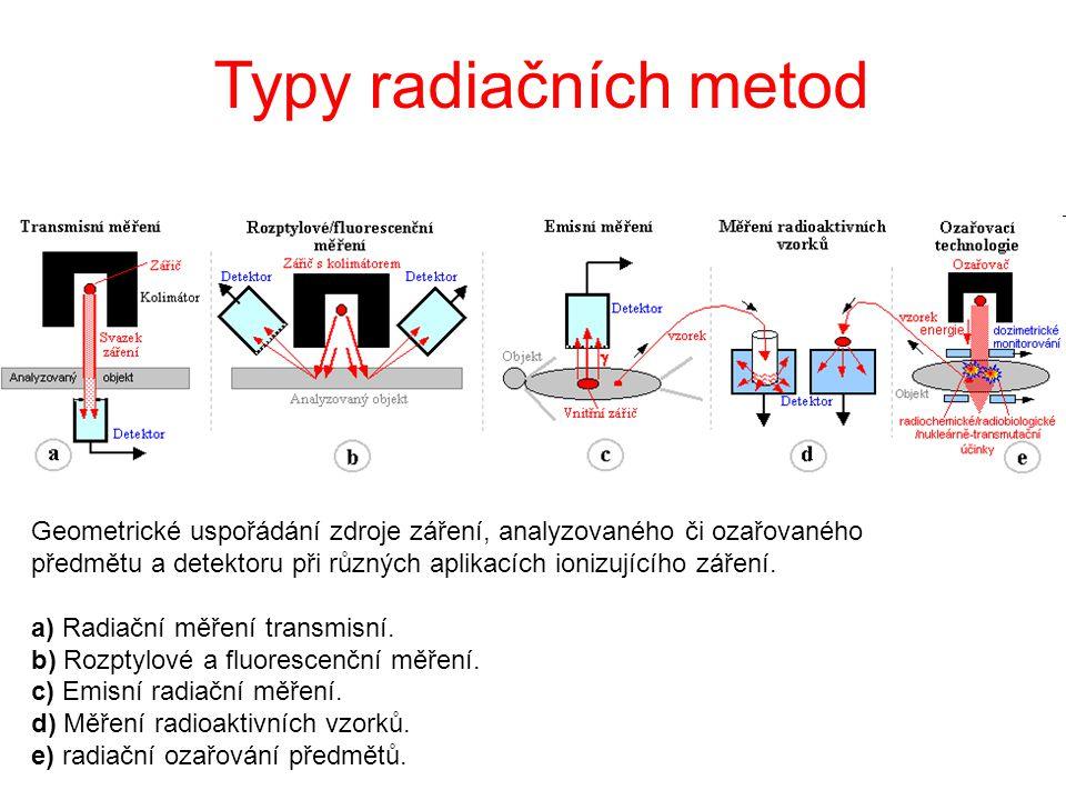 Typy radiačních metod