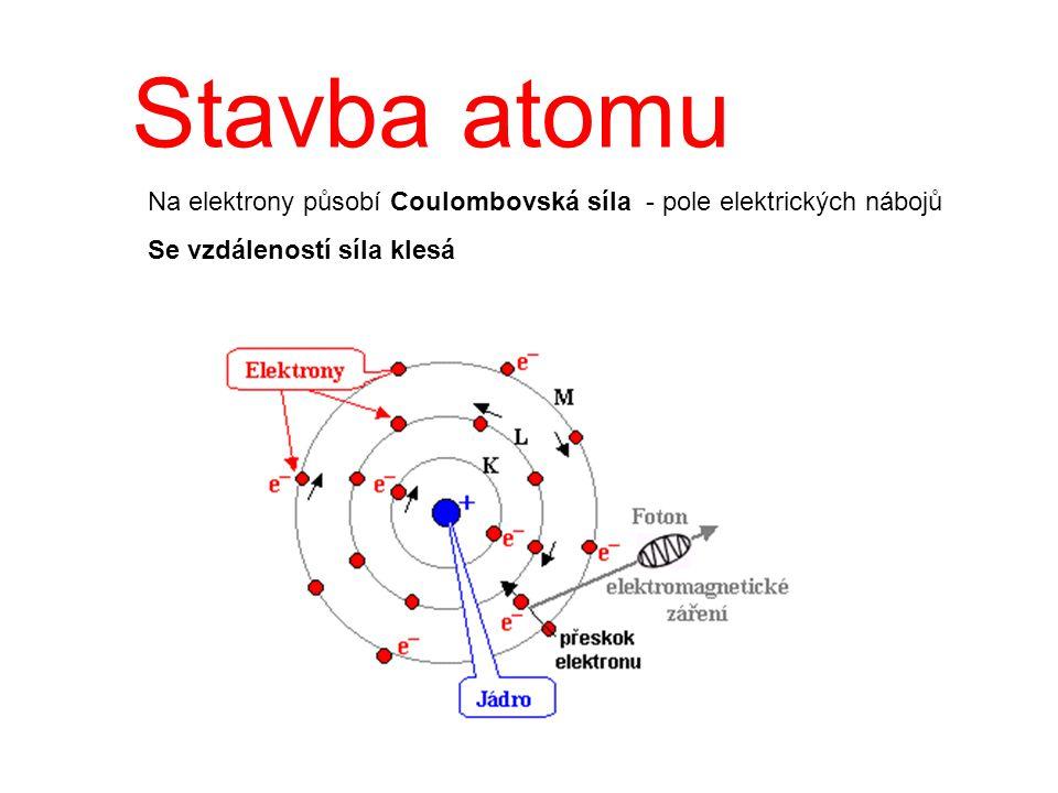 Stavba atomu Na elektrony působí Coulombovská síla - pole elektrických nábojů.