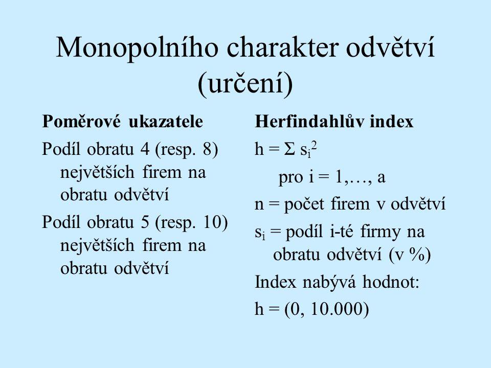 Monopolního charakter odvětví (určení)