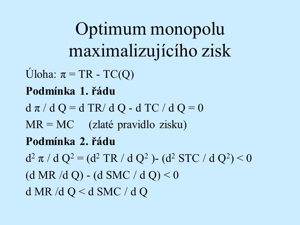 Optimum monopolu maximalizujícího zisk