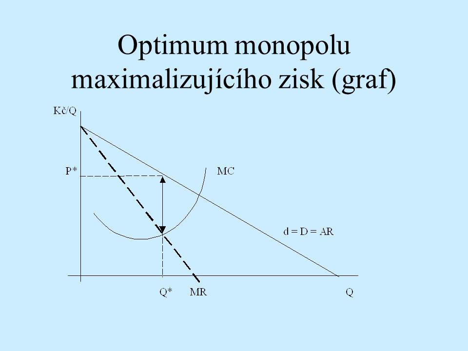 Optimum monopolu maximalizujícího zisk (graf)