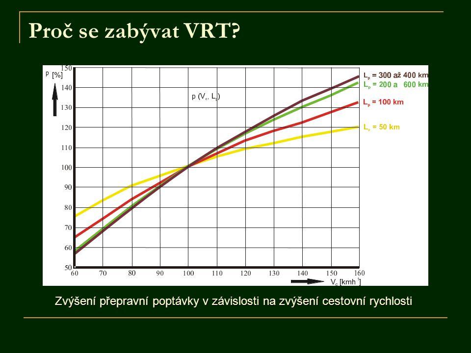 Proč se zabývat VRT p Zvýšení přepravní poptávky v závislosti na zvýšení cestovní rychlosti
