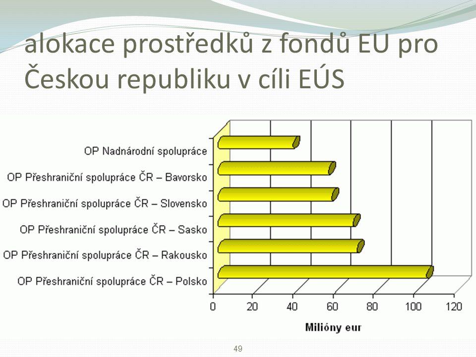 alokace prostředků z fondů EU pro Českou republiku v cíli EÚS