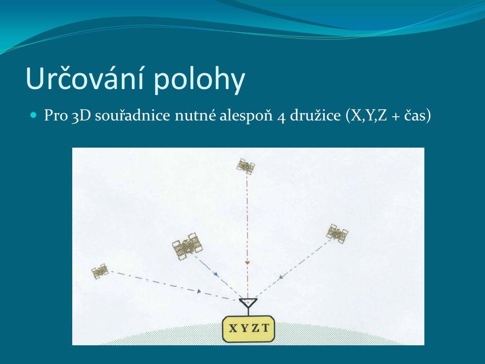 Určování polohy Pro 3D souřadnice nutné alespoň 4 družice (X,Y,Z + čas)