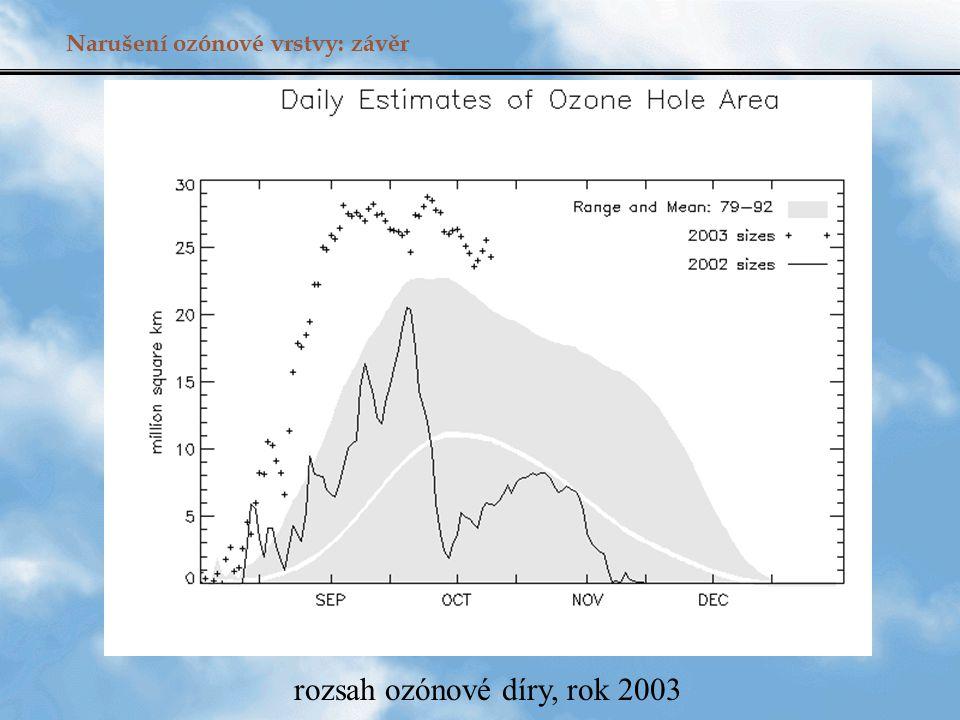rozsah ozónové díry, rok 2003