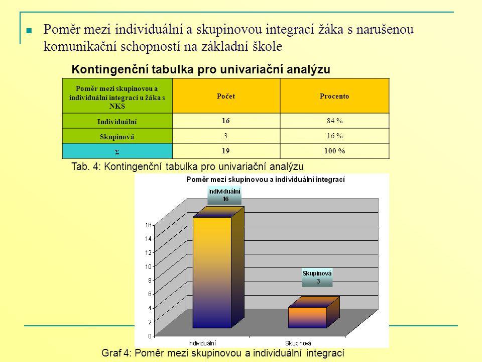 Poměr mezi skupinovou a individuální integrací u žáka s NKS