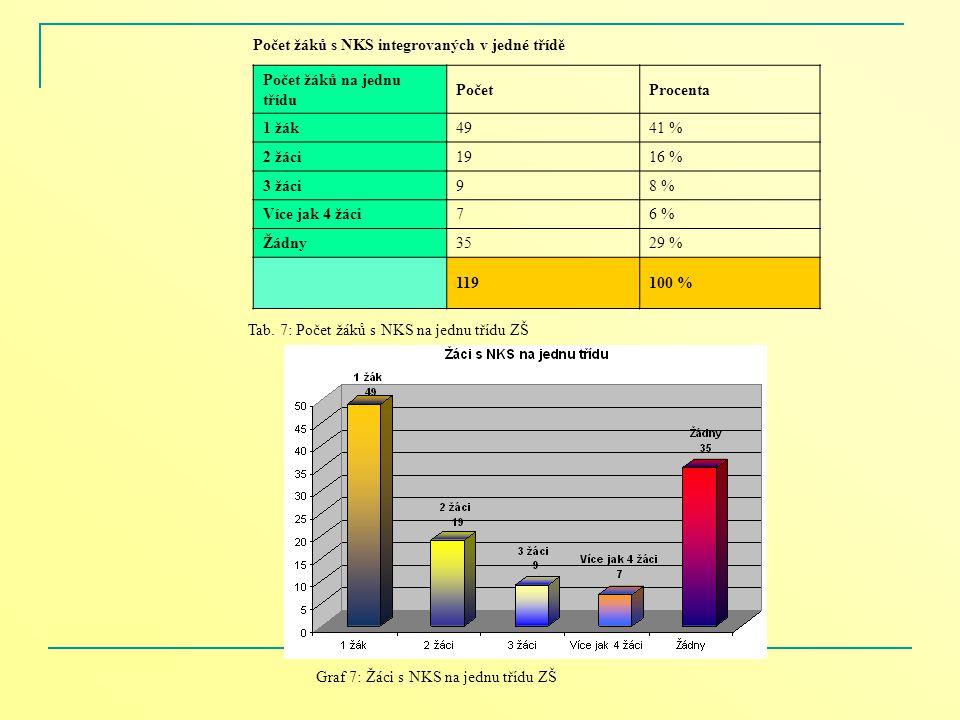 Počet žáků s NKS integrovaných v jedné třídě