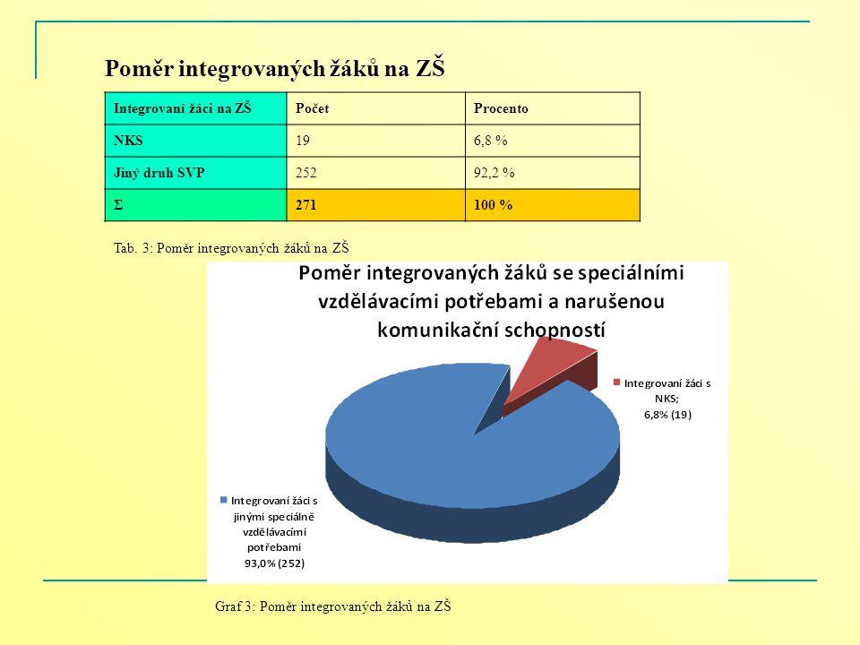 Poměr integrovaných žáků na ZŠ