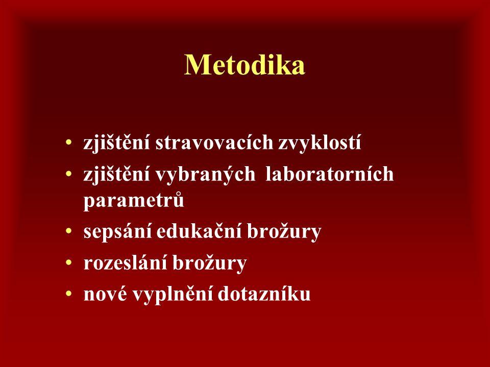 Metodika zjištění stravovacích zvyklostí