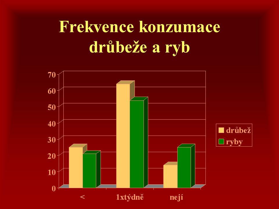 Frekvence konzumace drůbeže a ryb