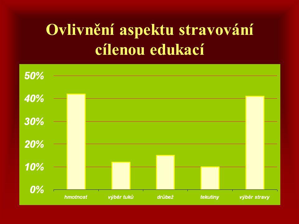 Ovlivnění aspektu stravování cílenou edukací