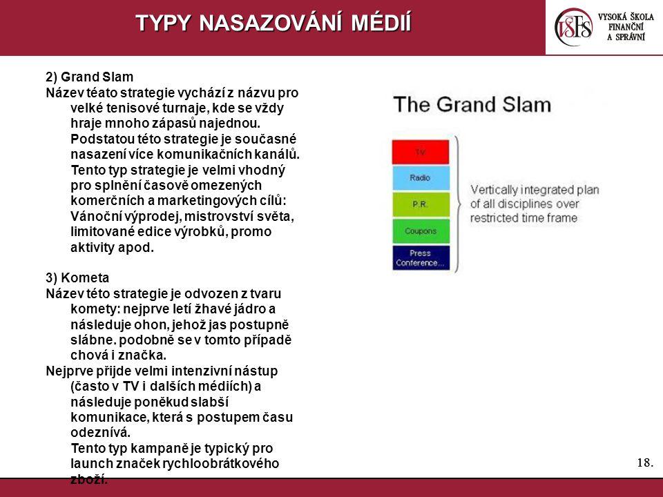 TYPY NASAZOVÁNÍ MÉDIÍ 2) Grand Slam