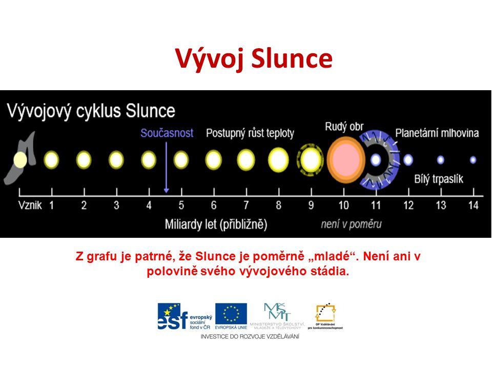 """Vývoj Slunce Z grafu je patrné, že Slunce je poměrně """"mladé ."""