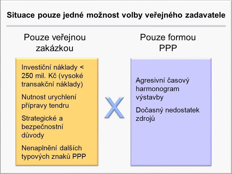 Situace pouze jedné možnost volby veřejného zadavatele