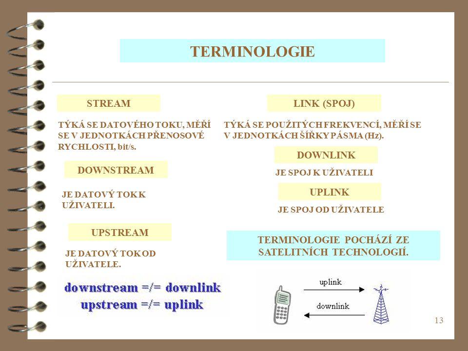 TERMINOLOGIE POCHÁZÍ ZE SATELITNÍCH TECHNOLOGIÍ.